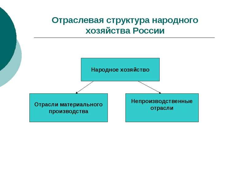Отраслевая структура народного хозяйства России Народное хозяйство Отрасли ма...