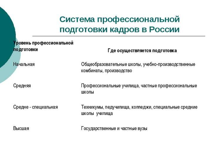 Система профессиональной подготовки кадров в России