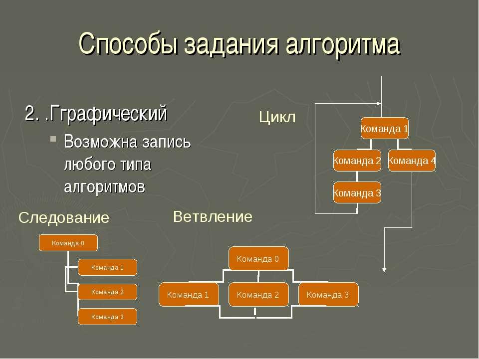 Способы задания алгоритма 2. .Гграфический Возможна запись любого типа алгори...