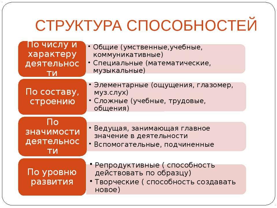 СТРУКТУРА СПОСОБНОСТЕЙ Репродуктивные ( способность действовать по образцу) Т...