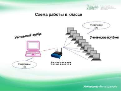 Схема работы в классе Ученическое ПО Учительское ПО