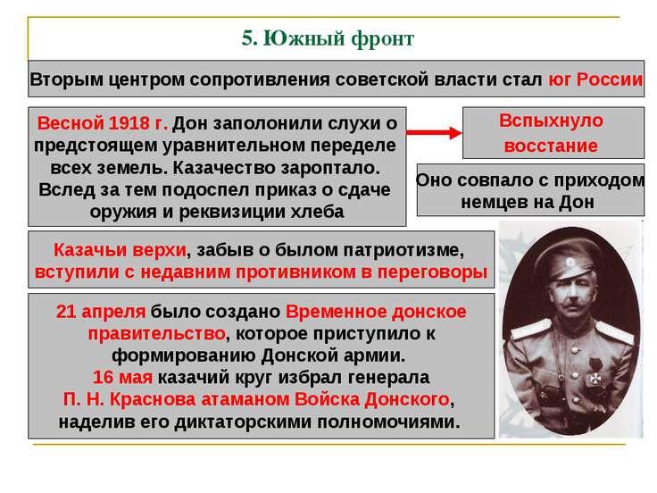5. Южный фронт Вторым центром сопротивления советской власти стал юг России В...