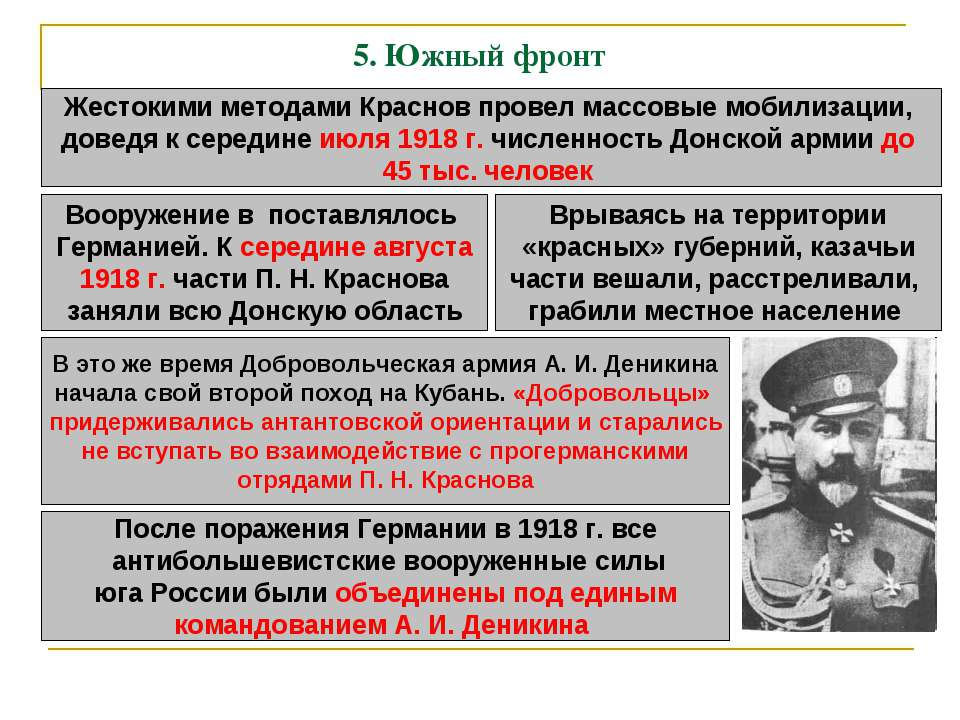 5. Южный фронт Жестокими методами Краснов провел массовые мобилизации, доведя...