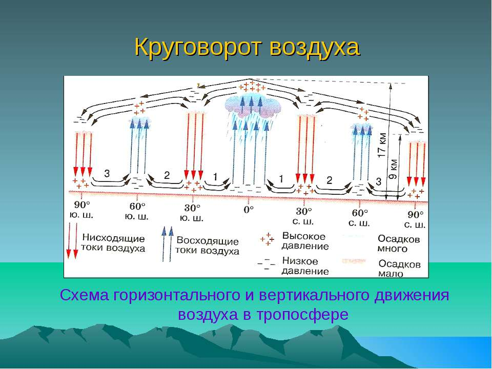 Круговорот воздуха Схема горизонтального и вертикального движения воздуха в т...