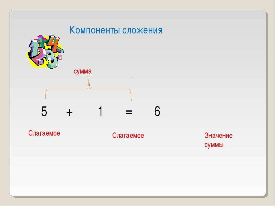 Компоненты сложения 5 + 1 = 6 Слагаемое Слагаемое Значение суммы сумма