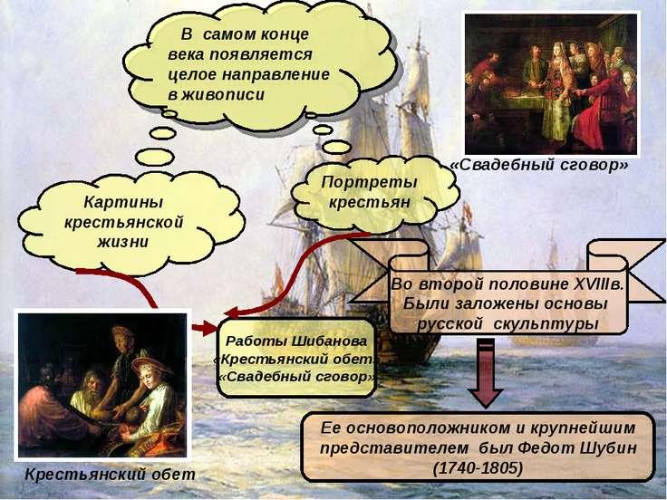 В самом конце века появляется целое направление в живописи Картины крестьянск...