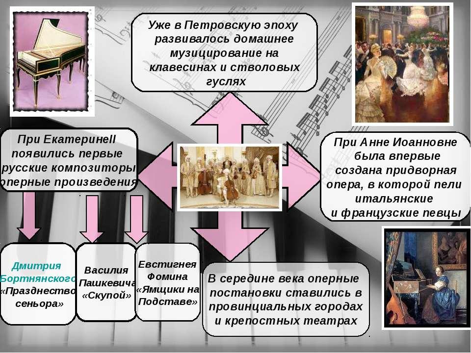 Уже в Петровскую эпоху развивалось домашнее музицирование на клавесинах и ств...