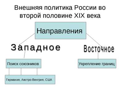 Внешняя политика России во второй половине XIX века Направления Поиск союзник...