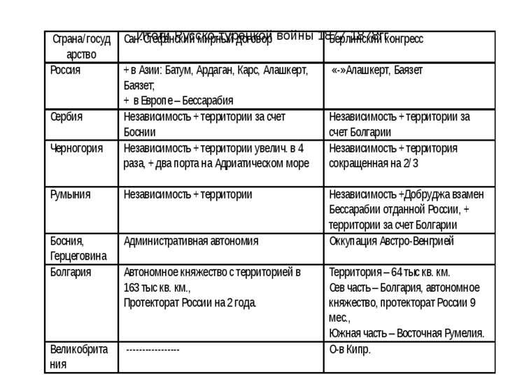 Итоги Русско-турецкой войны 1877-1878гг.