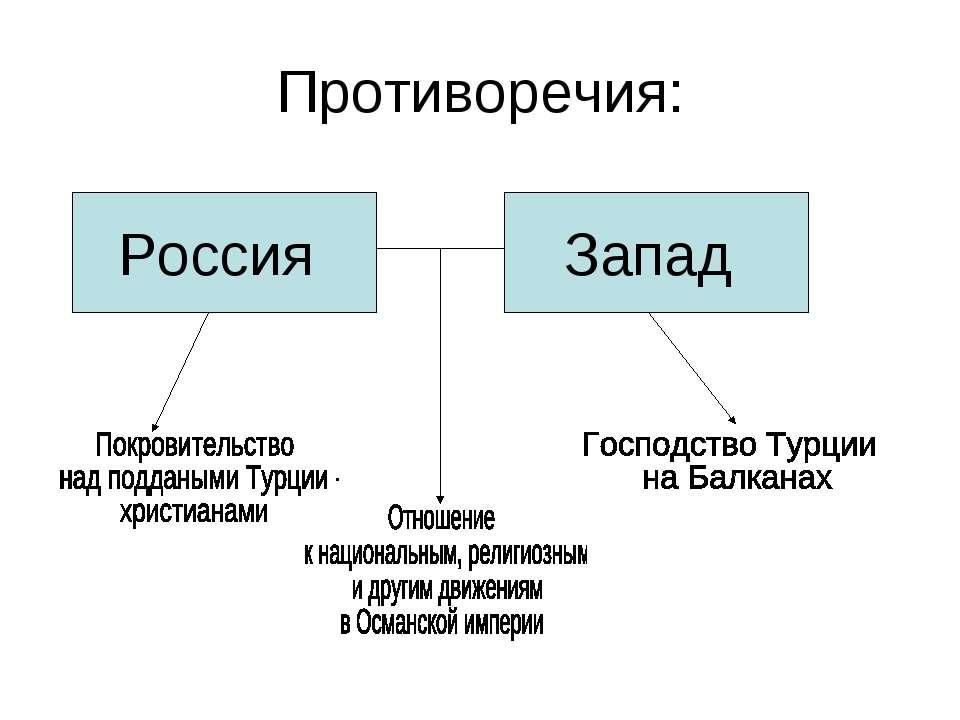 Противоречия: Россия Запад
