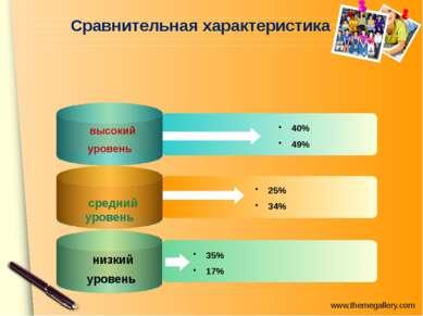 40% 49% 25% 34% 35% 17% Сравнительная характеристика высокий уровень средний ...