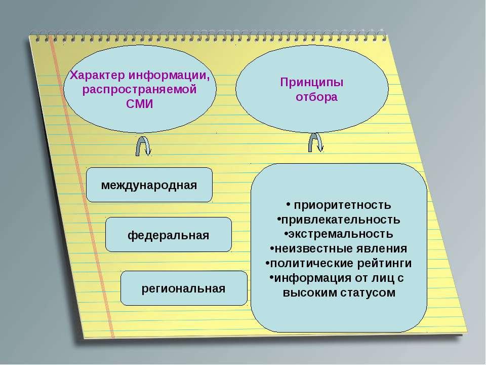 Характер информации, распространяемой СМИ Принципы отбора международная федер...