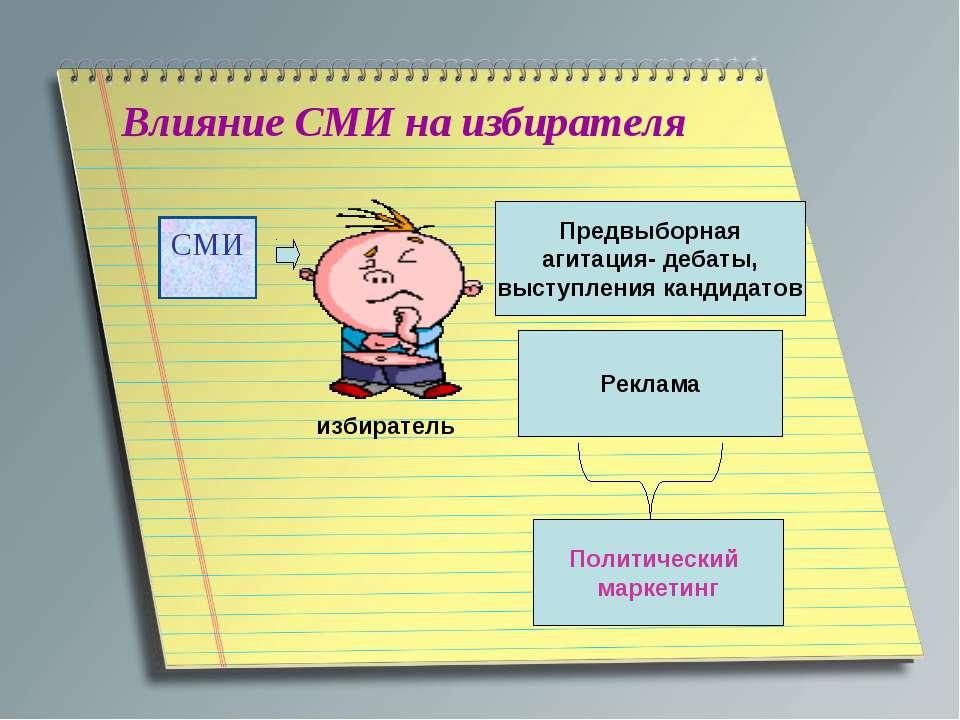 Влияние СМИ на избирателя СМИ избиратель Предвыборная агитация- дебаты, высту...