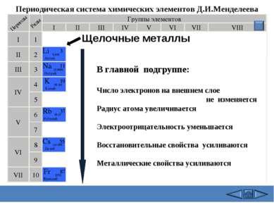 Группы элементов I III II VIII IV V VI VII II I III VII VI V IV 2 1 3 4 5 6 7...