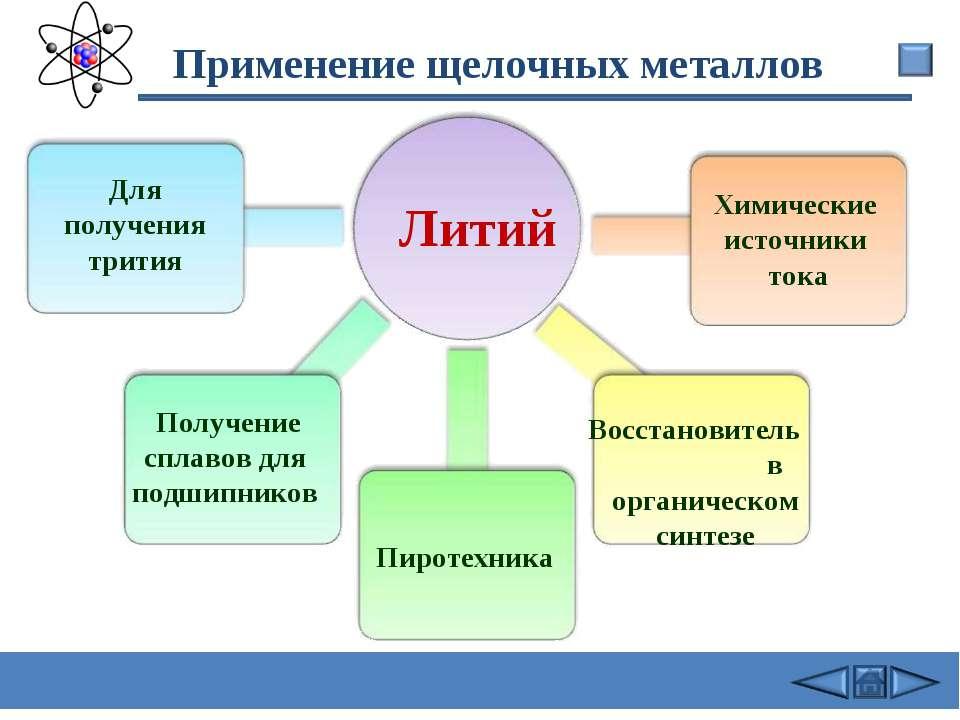 Применение щелочных металлов Литий Для получения трития Получение сплавов для...