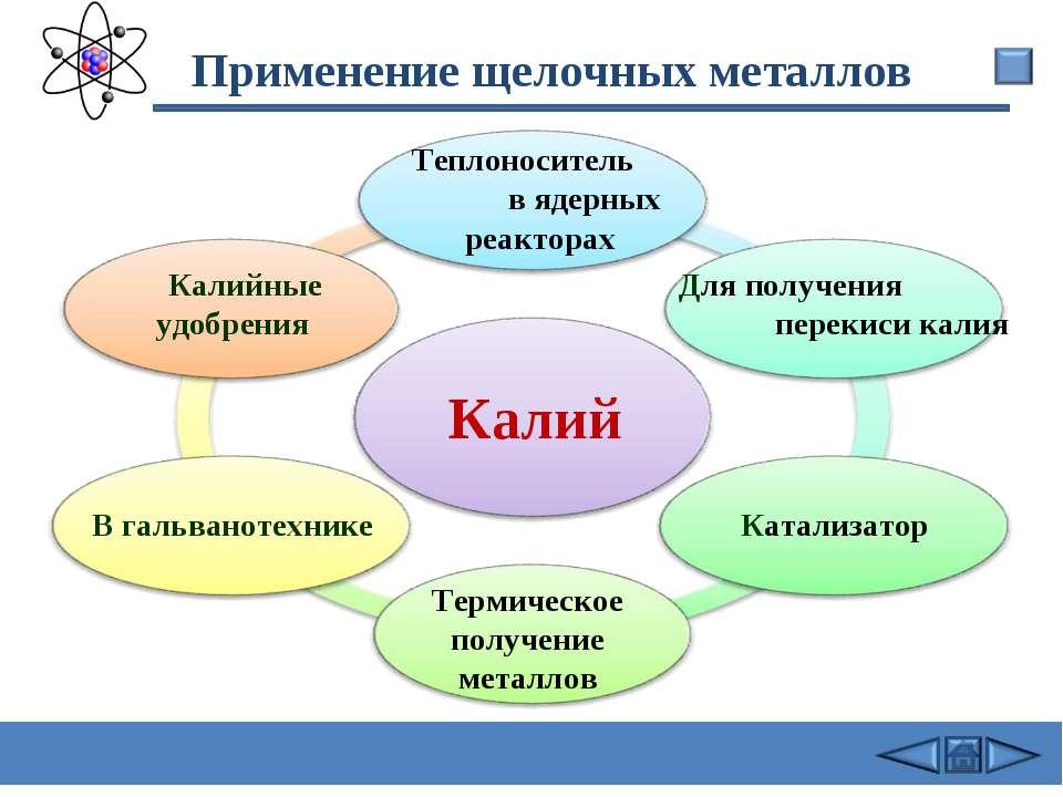 Применение щелочных металлов Калий В гальванотехнике Калийные удобрения Для п...
