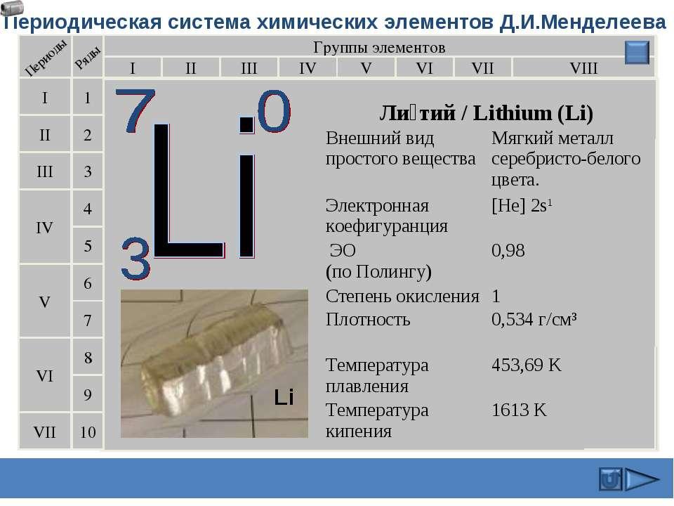 Периодическая система химических элементов Д.И.Менделеева Группы элементов I ...