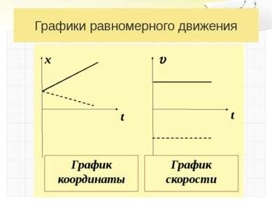 Графики равномерного движения