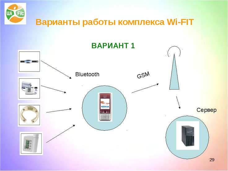 * ВАРИАНТ 1 Bluetooth GSM Сервер Варианты работы комплекса Wi-FIT ВАРИАНТ 1