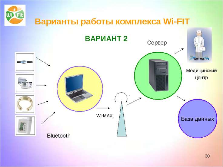 * Bluetooth Сервер Медицинский центр База данных WI-MAX ВАРИАНТ 2 Варианты ра...