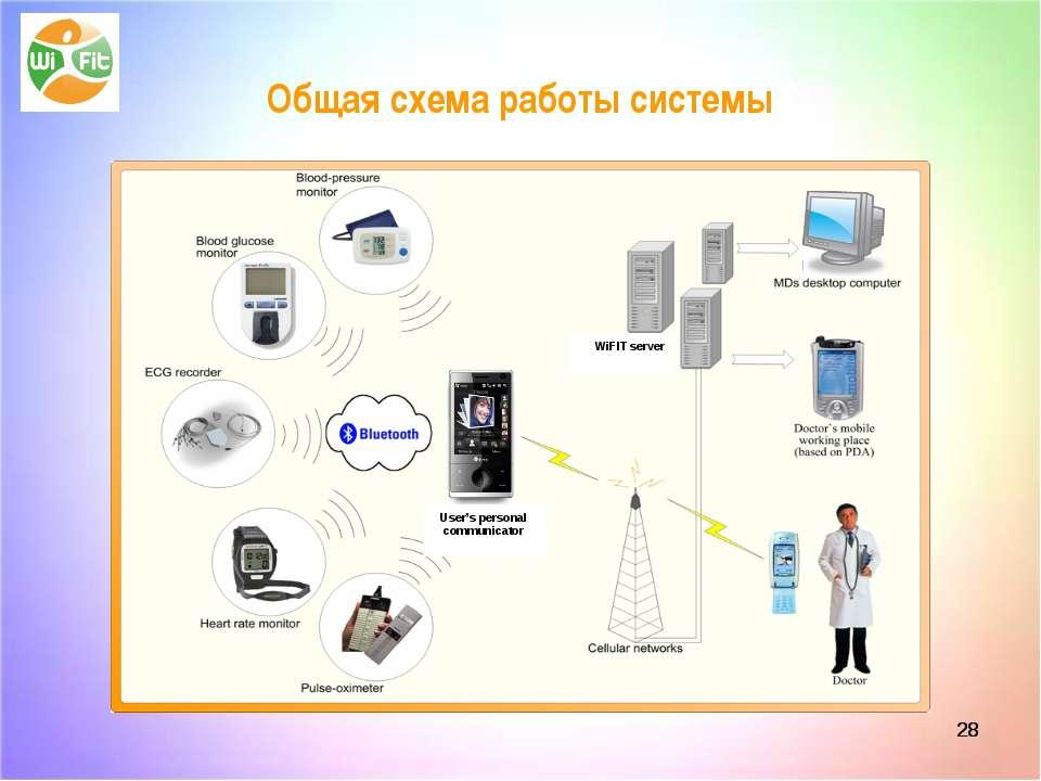 * * Общая схема работы системы User's personal communicator