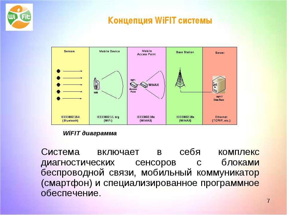 WiFIT диаграмма Система включает в себя комплекс диагностических сенсоров с б...