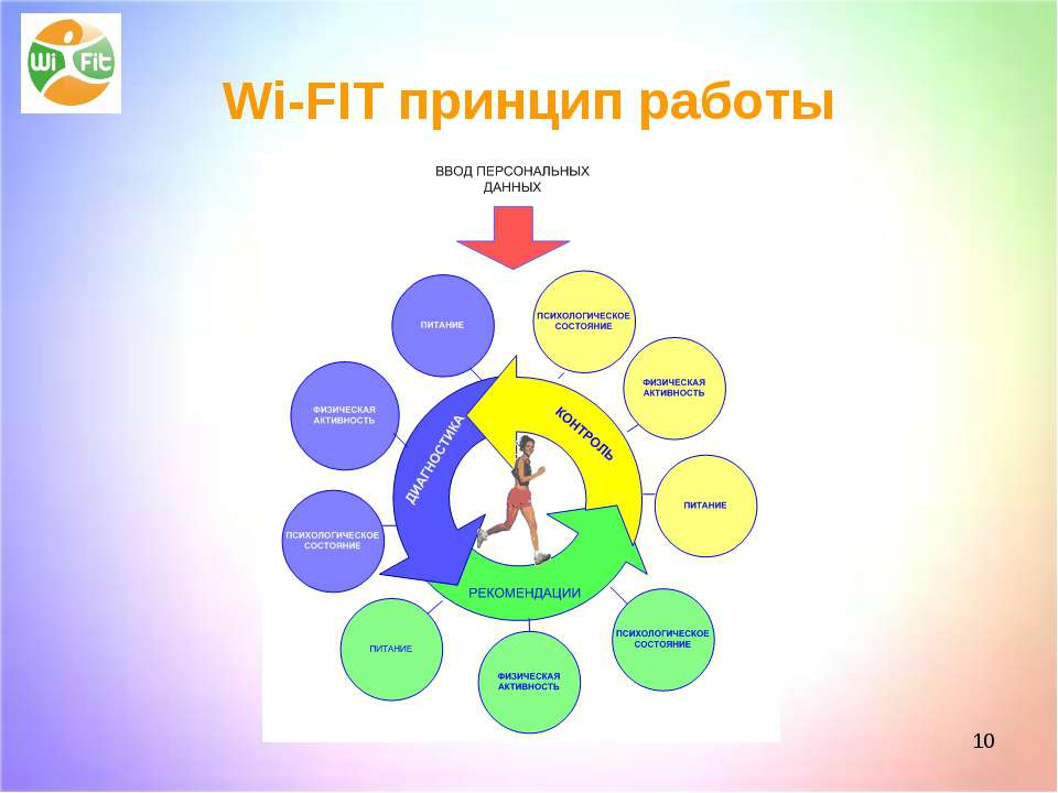 * Wi-FIT принцип работы