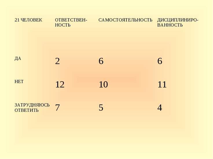 21 ЧЕЛОВЕК ОТВЕТСТВЕН- НОСТЬ САМОСТОЯТЕЛЬНОСТЬ ДИСЦИПЛИНИРО- ВАННОСТЬ ДА 2 6 ...