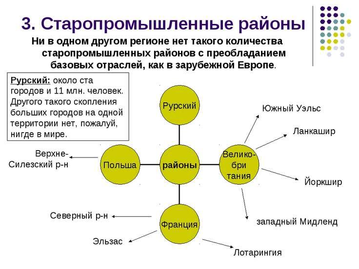 3. Старопромышленные районы Ни в одном другом регионе нет такого количества с...