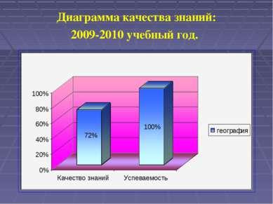 Диаграмма качества знаний: 2009-2010 учебный год.