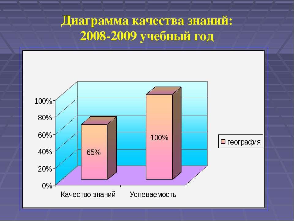 Диаграмма качества знаний: 2008-2009 учебный год