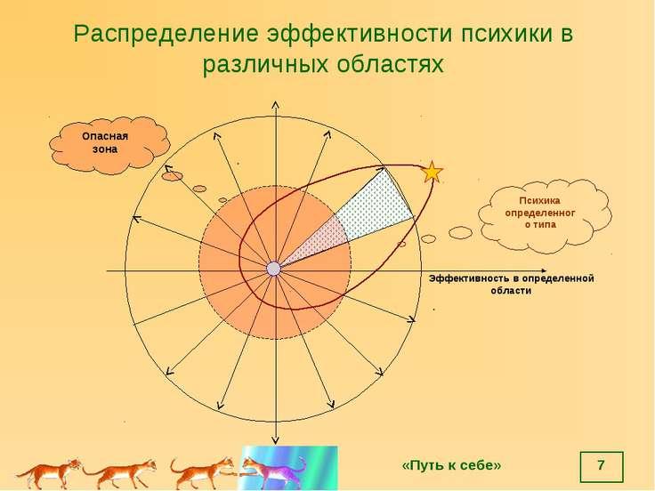* Распределение эффективности психики в различных областях Эффективность в оп...