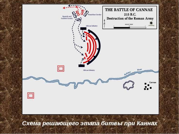 Схема решающего этапа битвы при Каннах