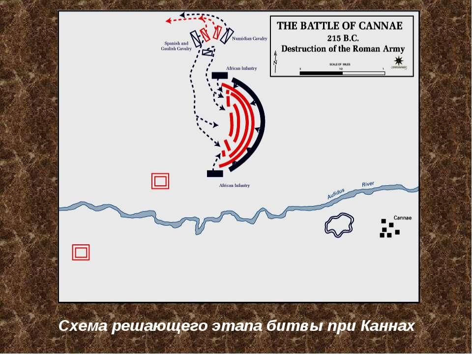 Схема решающего этапа битвы