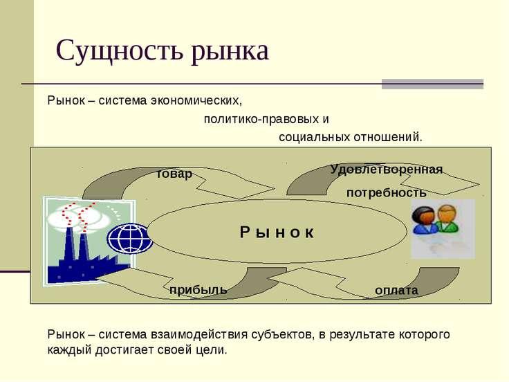 Сущность рынка Рынок – система экономических, политико-правовых и социальных ...