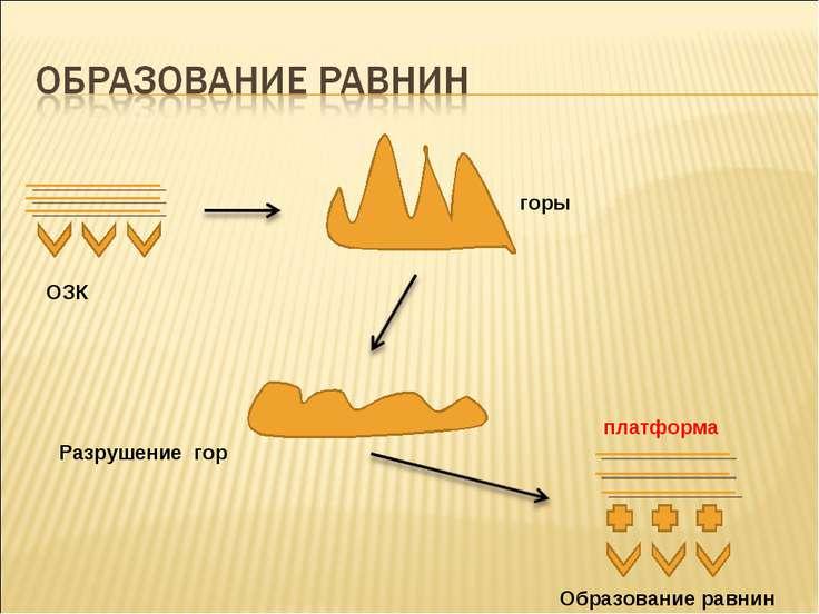 ОЗК горы Разрушение гор Образование равнин платформа