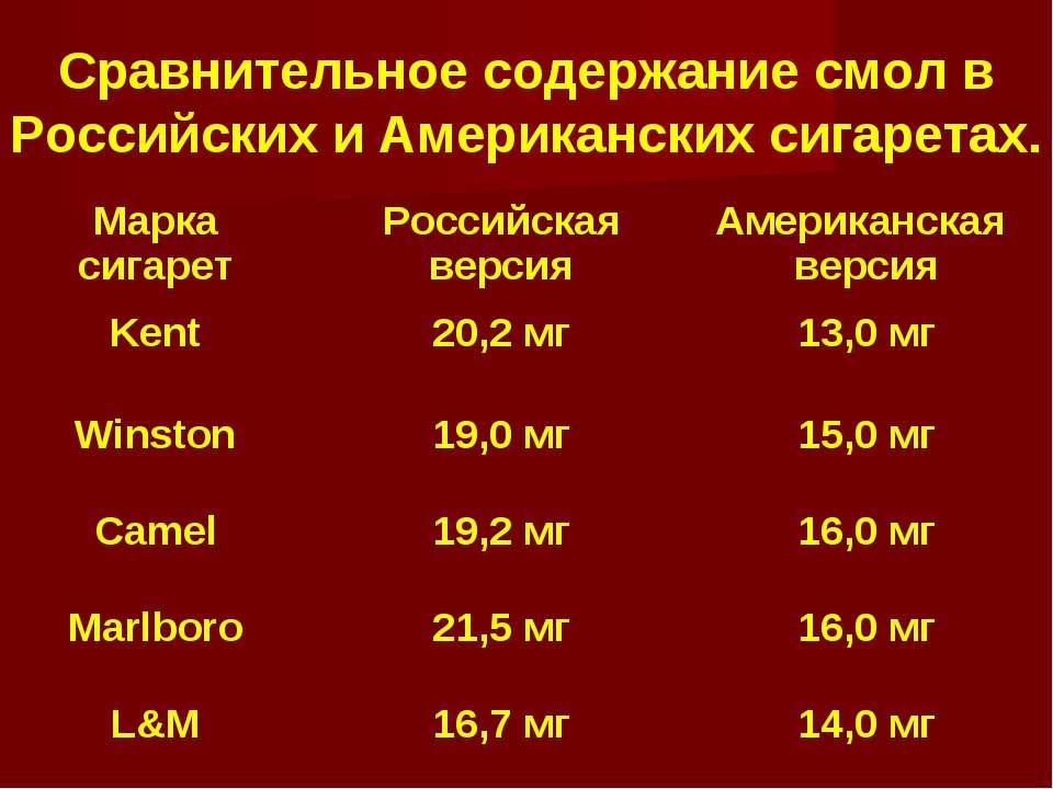 Сравнительное содержание смол в Российских и Американских сигаретах. Марка си...
