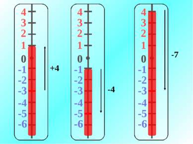 4 3 2 1 -1 0 -2 -3 -4 -5 -6 +4 4 3 2 1 -1 0 -2 -3 -4 -5 -6 -4 4 3 2 1 -1 0 -2...