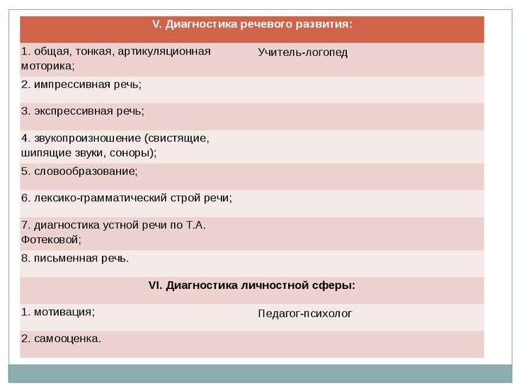 V. Диагностика речевого развития: 1.общая, тонкая, артикуляционная моторика; ...