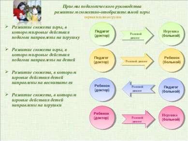 Ролевой диалог Приемы педагогического руководства развитием сюжетно-отобразит...