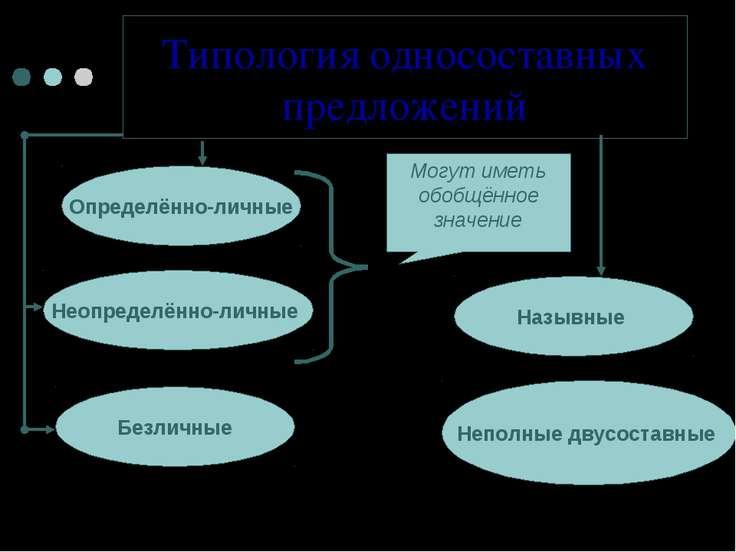 Типология односоставных предложений Неопределённо-личные Определённо-личные Б...