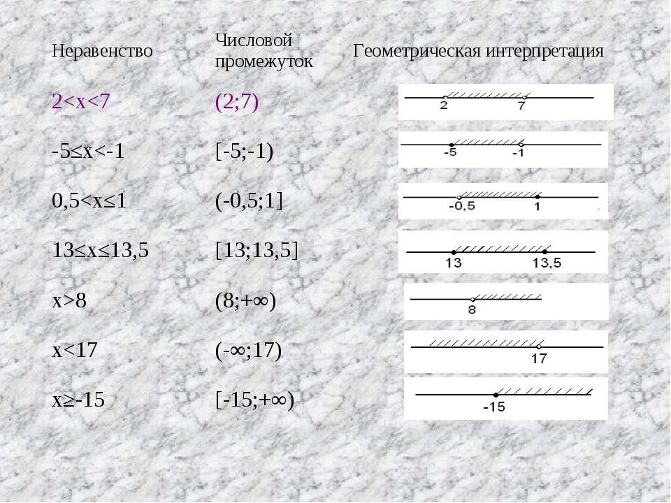 Неравенство Числовой промежуток Геометрическая интерпретация 2