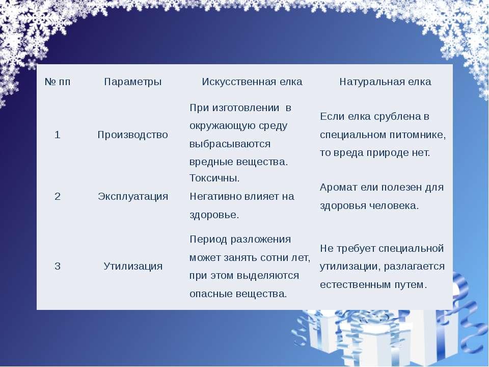 №пп Параметры Искусственная елка Натуральная елка 1 Производство При изготовл...