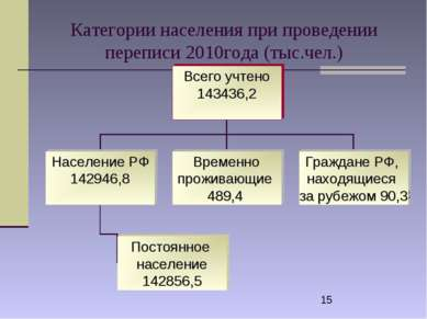 Категории населения при проведении переписи 2010года (тыс.чел.)
