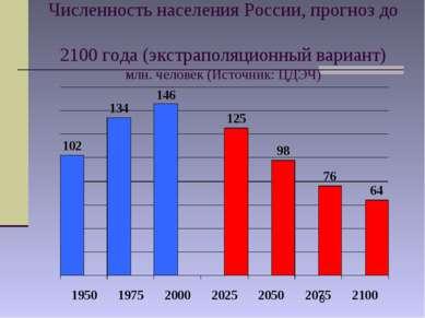 Численность населения России, прогноз до 2100 года (экстраполяционный вариант...