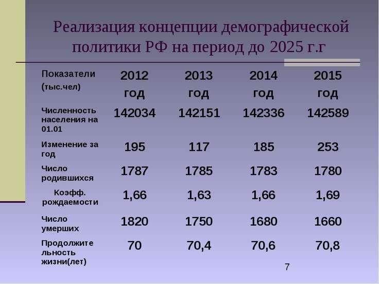 Реализация концепции демографической политики РФ на период до 2025 г.г