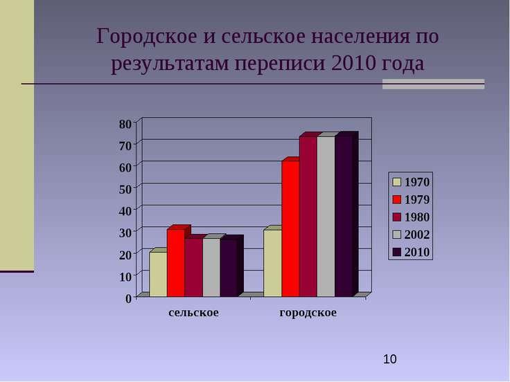 Городское и сельское населения по результатам переписи 2010 года