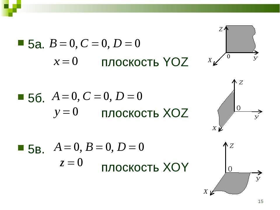 * 5а. плоскость YOZ 5б. плоскость XOZ 5в. плоскость XOY