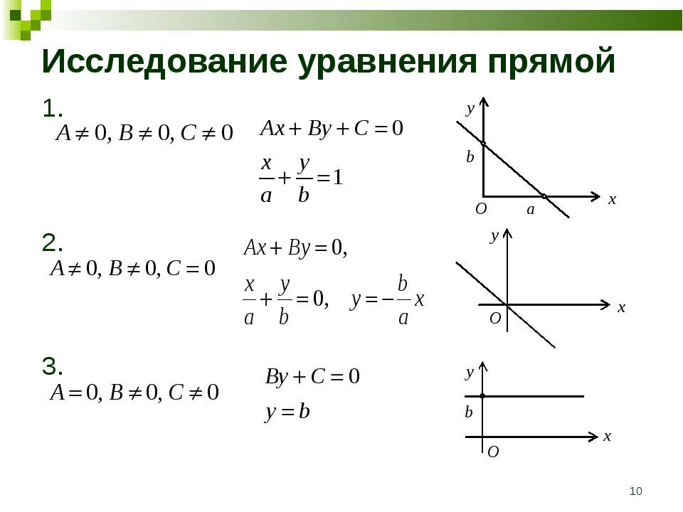 * Исследование уравнения прямой 1. 2. 3.