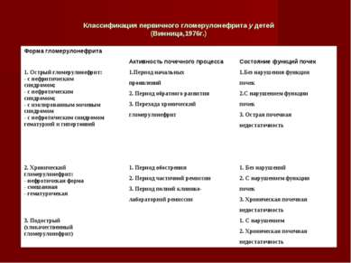 Классификация первичного гломерулонефрита у детей (Винница,1976г.)
